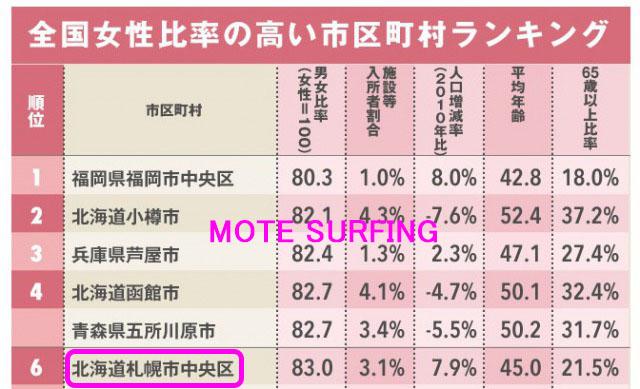 札幌は女性が多い